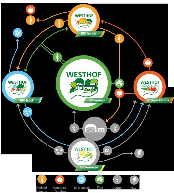 westhofbio_new